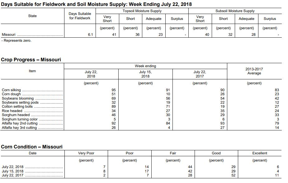 Missouri crop progress and condition report for week of July 23, 2018