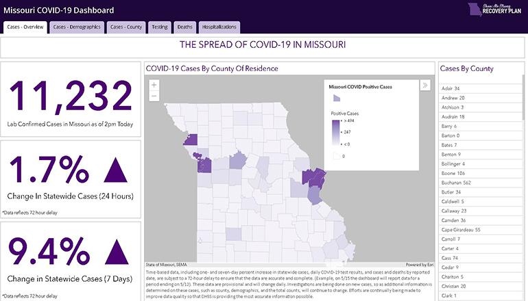 COVID-19 Interactive Dashboard website