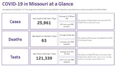 Covid 19 Dashboard Missouri (Use 11-13-2020 ONLY)